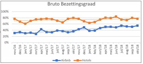 Airbnb bezettingsgraad
