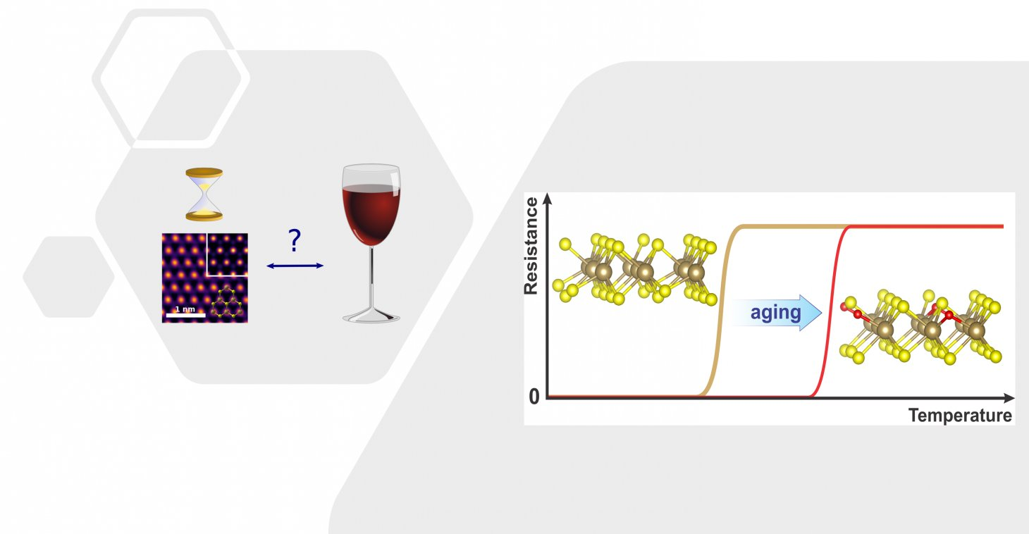 Ultrathin superconductor ages like fine wine